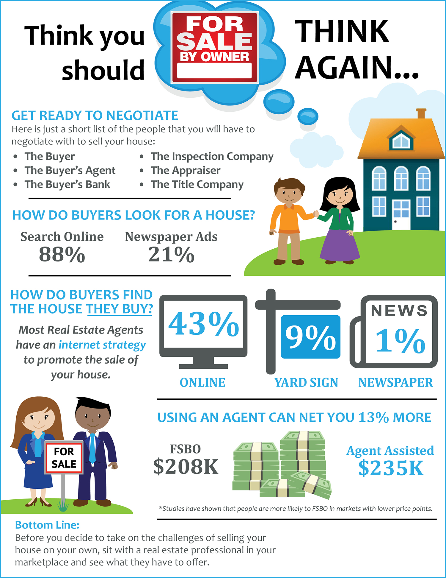 Think You Should FSBO